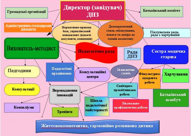 Система управлінської діяльності